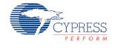 cypress-perform